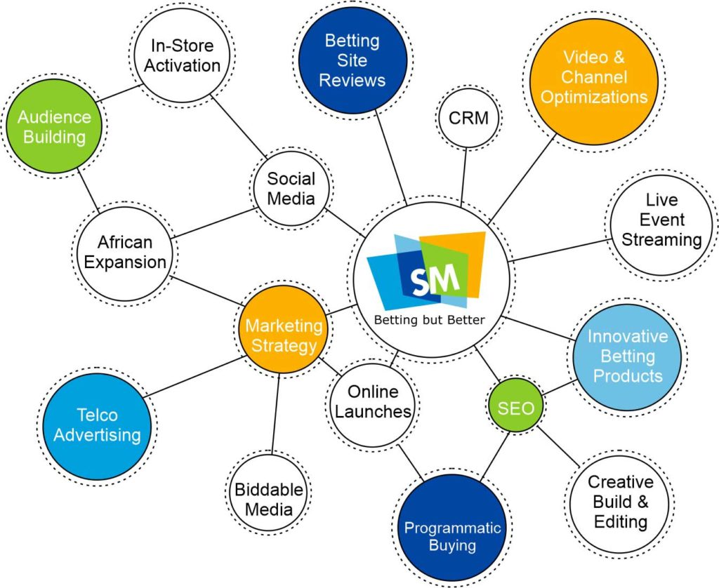 Sportsmuse Services